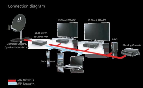 sat-ip-diagram