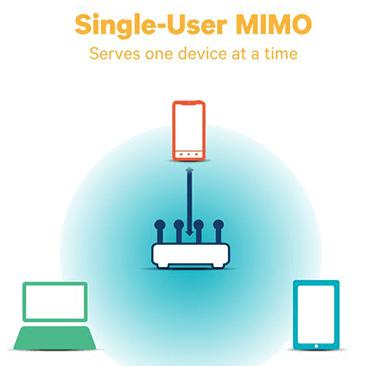 single-user-mimo